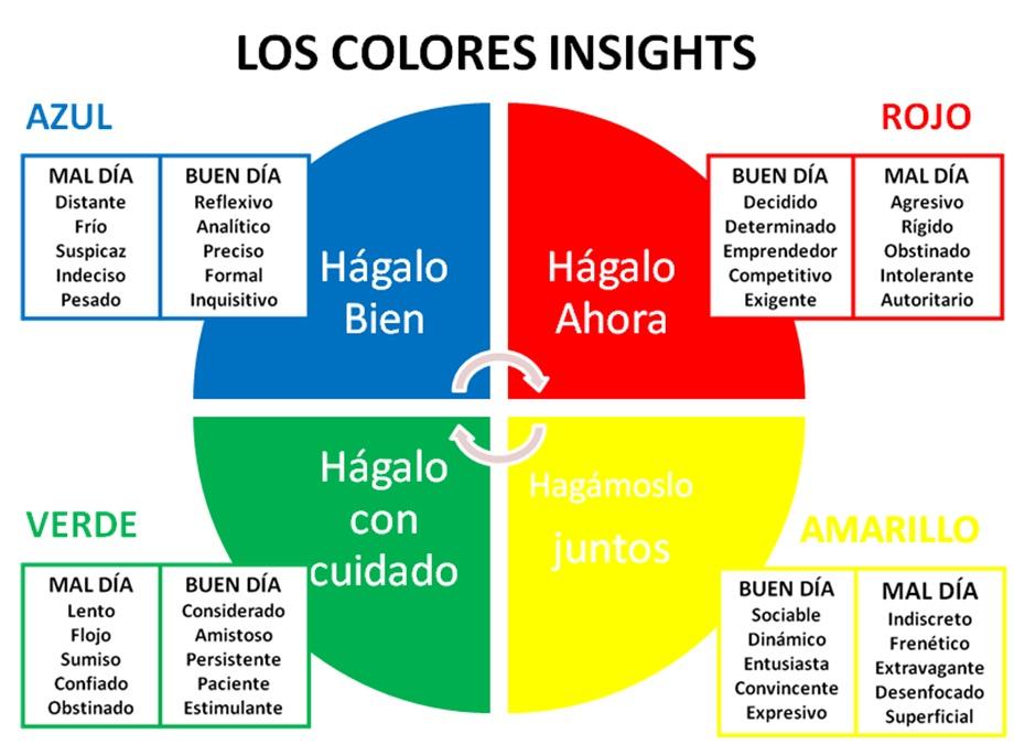 Los Colores Insights